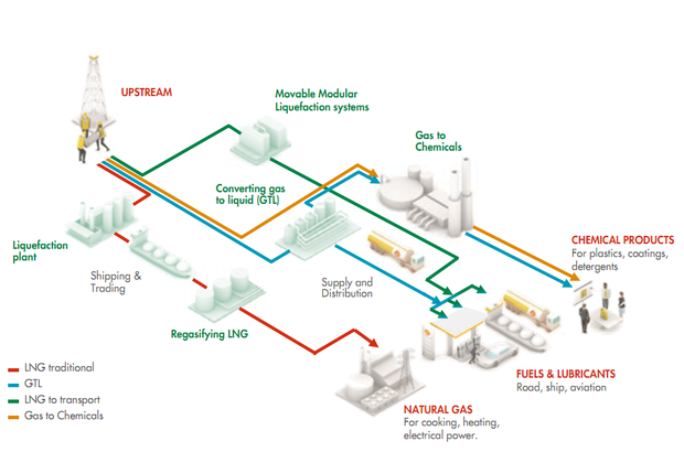 Gas value chain